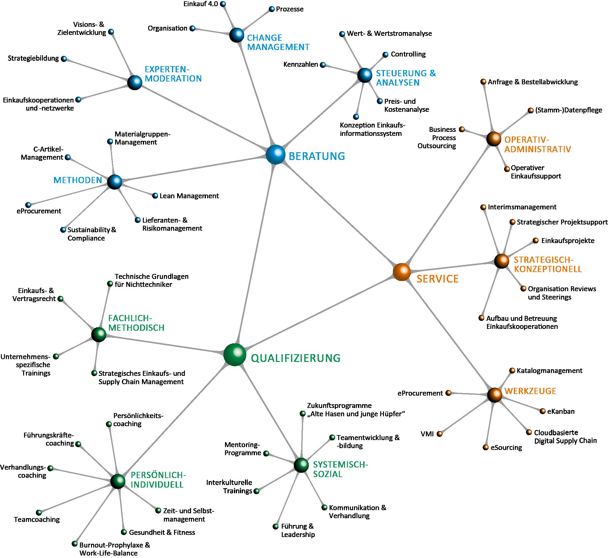 Grafik die die Vernetzung der verschiedenen Kompetenzen von PROGRESS CONSULTING zeigt.